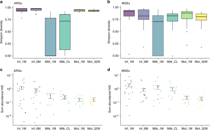 nature.com - Maternal gut and breast milk microbiota affect infant gut antibiotic resistome and mobile genetic elements