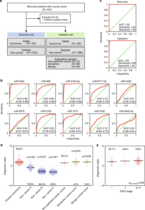 Integrated Extracellular Microrna Profiling For Ovarian Cancer Screening Nature Communications