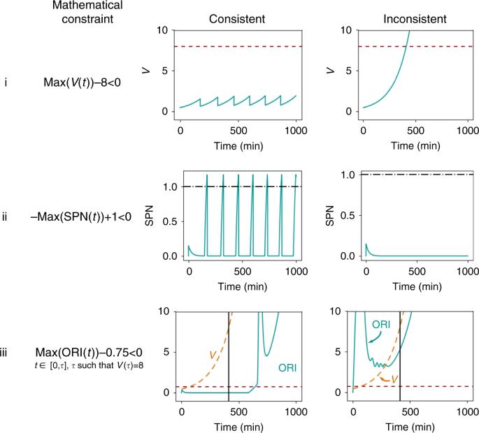Using both qualitative and quantitative data in parameter ... Qualitative Data Biology