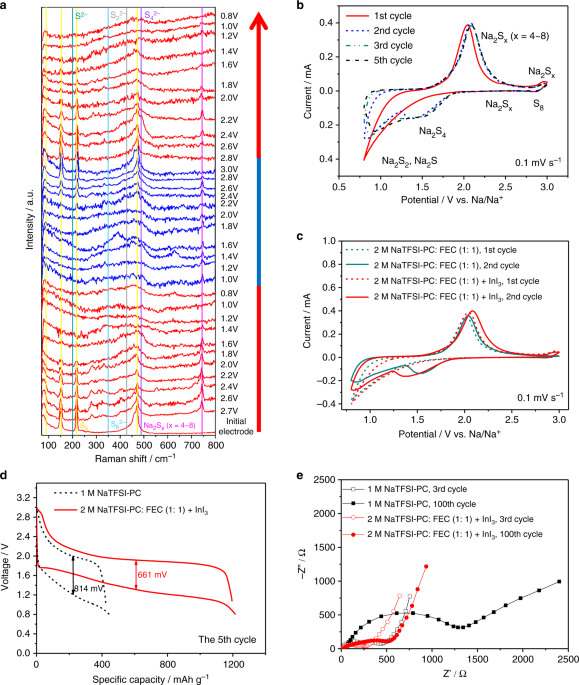 A Room Temperature Sodium Sulfur Battery With High