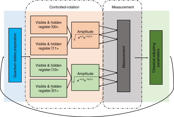 Quantum machine learning for electronic structure calculations