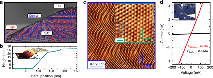 Ballistic tracks in graphene nanoribbons   Nature Communications