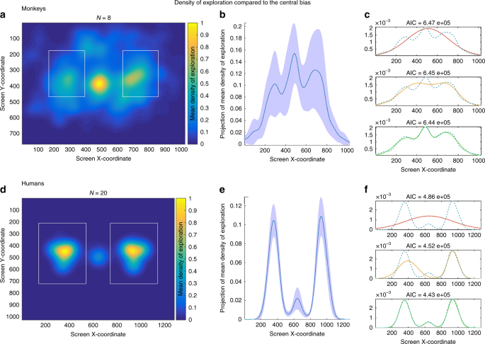 Implicit preference for human trustworthy faces in macaque ...