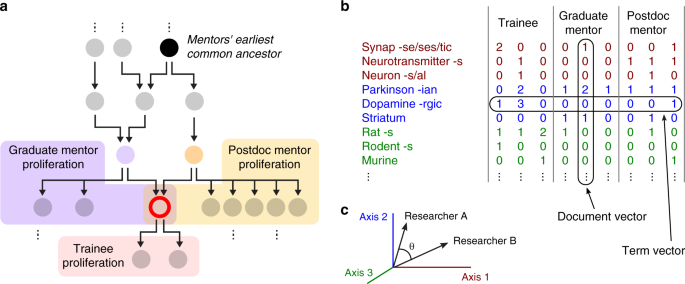 Intellectual synthesis in mentorship determines success in academic