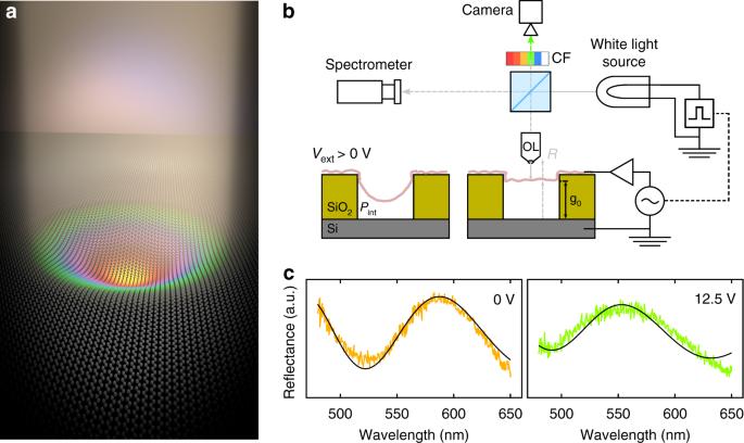 Graphene mechanical pixels for Interferometric Modulator Displays ...