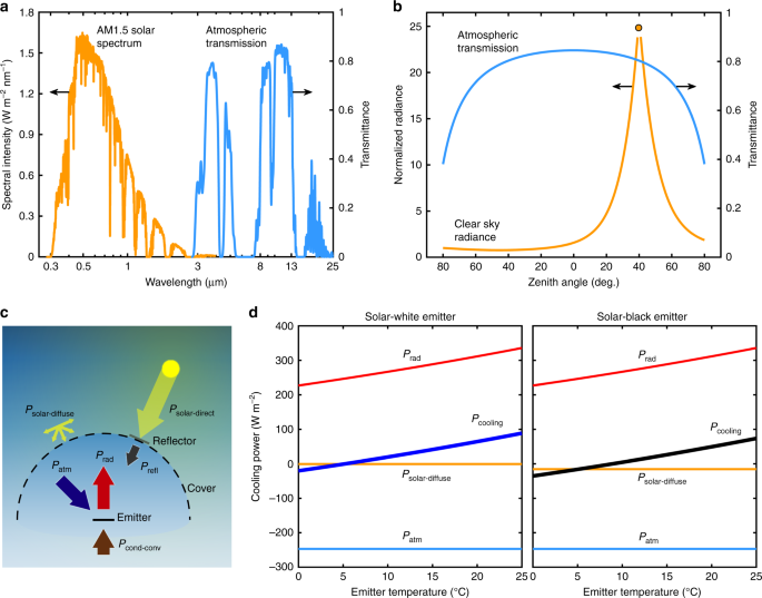 Passive directional sub-ambient daytime radiative cooling | Nature