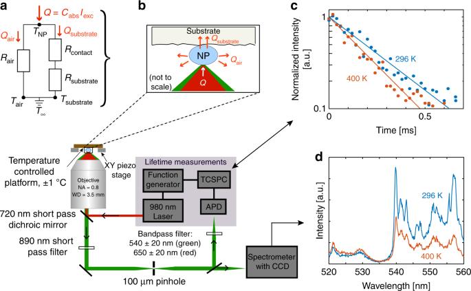 Apparent self-heating of individual upconverting nanoparticle ... on