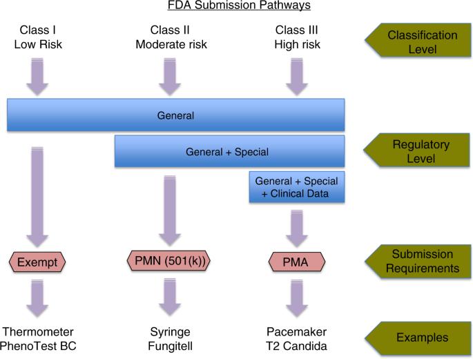 Molecular diagnostics in medical mycology | Nature