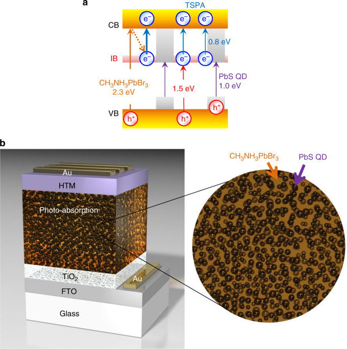 Solution-processed intermediate-band solar cells with lead