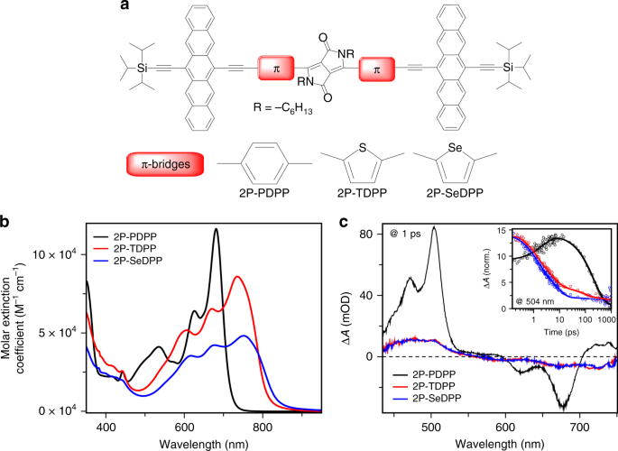 QnA VBage Spin density encodes intramolecular singlet exciton fission in pentacene dimers