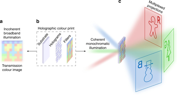Holographic colour prints for enhanced optical security by combined