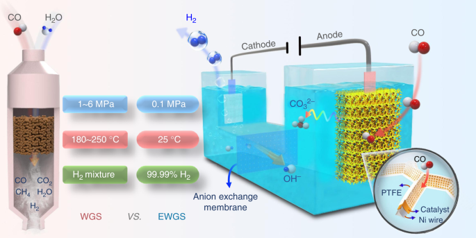 Room-temperature electrochemical water–gas shift reaction