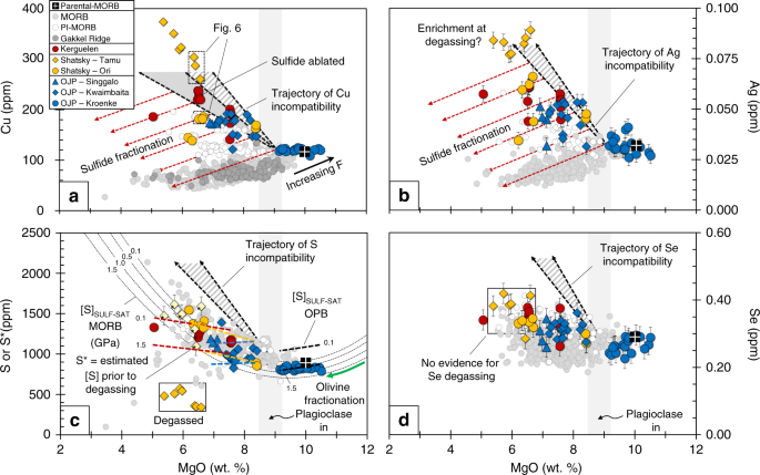 Sulfide resorption during crustal ascent and degassing of oceanic plateau basalts
