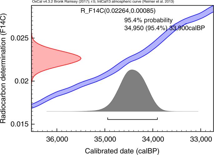 Hvad står bp for i radio-carbon dating
