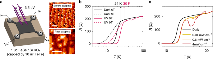 Light induced non-volatile switching of superconductivity in single