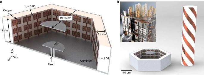 A metamaterial-enabled design enhancing decades-old short backfire