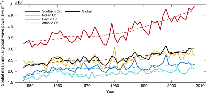 A recent increase in global wave power as a consequence of oceanic
