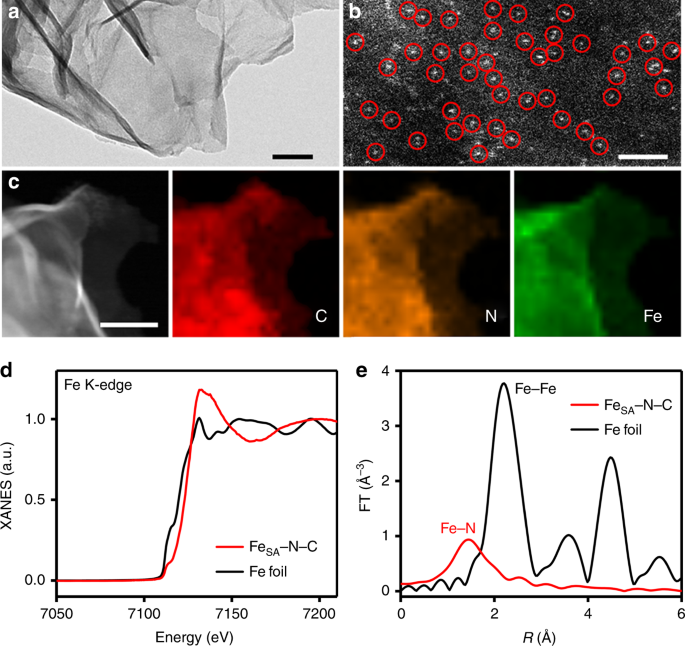 Over 56 55% Faradaic efficiency of ambient ammonia synthesis