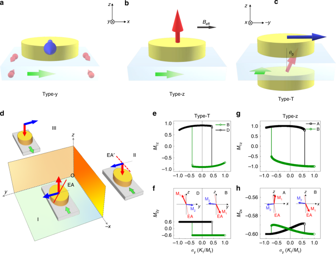 Spin–orbit torque switching in a T-type magnetic