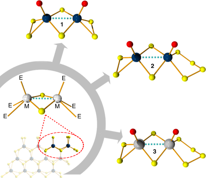QnA VBage Tuning and mechanistic insights of metal chalcogenide molecular catalysts for the hydrogen-evolution reaction