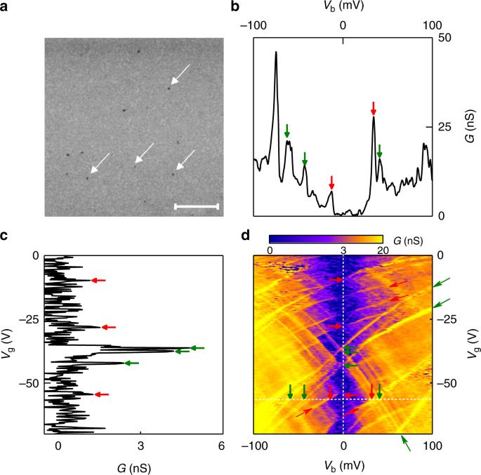 Planar and van der Waals heterostructures for vertical tunnelling single electron transistors