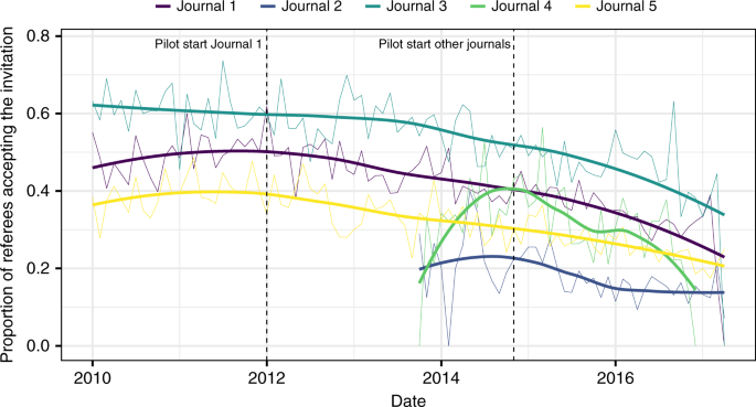 Proportion Of Referees Who Accepted The Editors Invitation By Journal Thicker Curves Show Smoothed Fitting Data Loess For Each