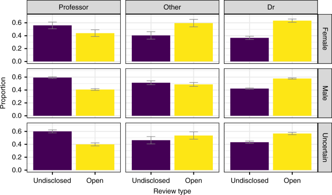 The effect of publishing peer review reports on referee behavior in five scholarly journals