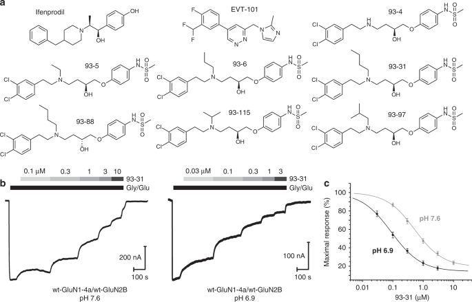 Structural Elements Of A Ph Sensitive Inhibitor Binding Site In