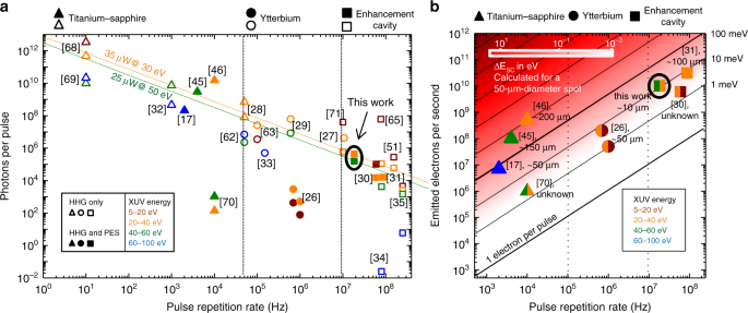 High-flux ultrafast extreme-ultraviolet photoemission