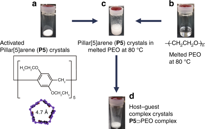 Molecular Weight Fractionation By Confinement Of Polymer In One
