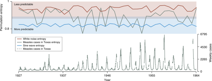 On the predictability of infectious disease outbreaks