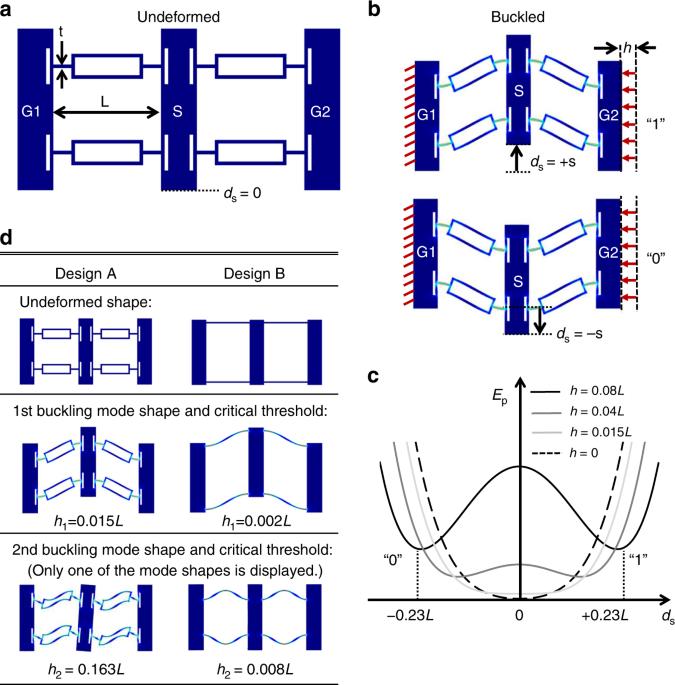 Additively manufacturable micro-mechanical logic gates
