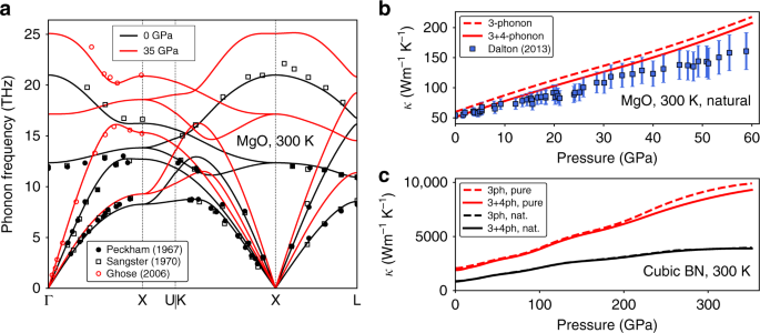 Non-monotonic pressure dependence of the thermal