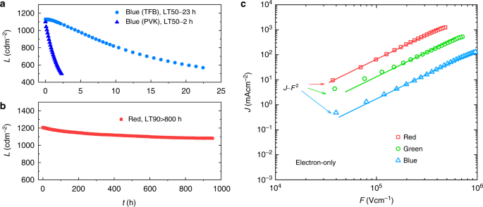 results of blue devices  b lifetime results of red devices  c j–f  characteristics of electron-only samples  these electron-only devices have  a structure