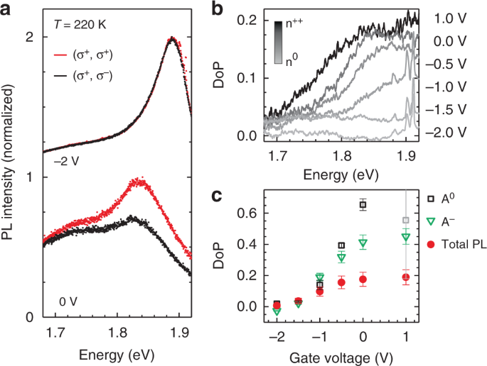 Tuning the Fröhlich exciton-phonon scattering in monolayer MoS<sub>2</sub>
