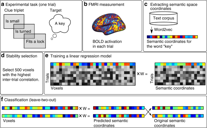 Reconstructing meaning from bits of information | Nature