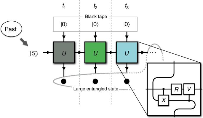 Interfering trajectories in experimental quantum-enhanced stochastic simulation