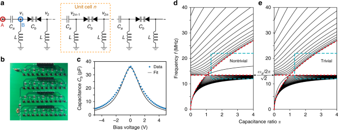 Topologically Enhanced Harmonic Generation In A Nonlinear Transmission Line Metamaterial Nature Communications
