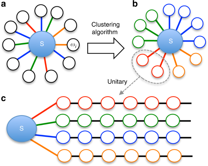 Tensor network simulation of multi-environmental open quantum dynamics via machine learning and entanglement renormalisation