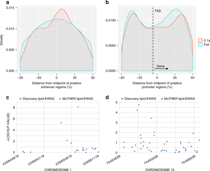 Dissecting features of epigenetic variants underlying cardiometabolic risk using full-resolution epigenome profiling in regulatory elements