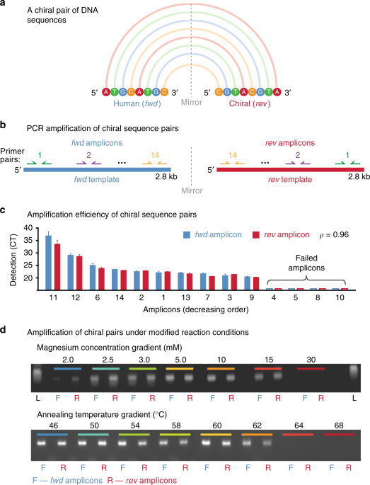 nature.com - Chiral DNA sequences as commutable controls for clinical genomics