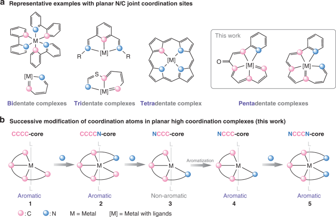 Successive Modification Of Polydentate Complexes Gives Access To Planar Carbon And Nitrogen Based Ligands Nature Communications