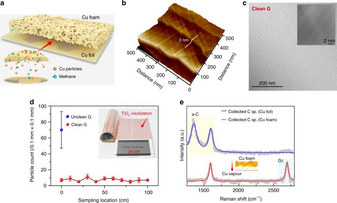 Towards super-clean graphene