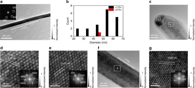Ultra-fast photodetectors based on high-mobility indium gallium antimonide nanowires