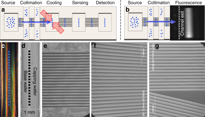 Cascaded collimator for atomic beams traveling in planar silicon