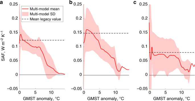 Climate policy implications of nonlinear decline of Arctic land permafrost and other cryosphere elements