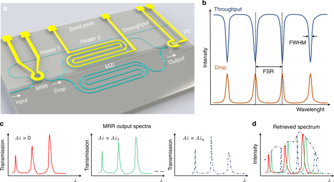 Microring resonator-assisted Fourier transform spectrometer