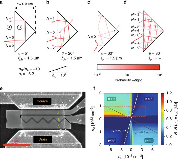 A corner reflector of graphene Dirac fermions as a phonon-scattering sensor