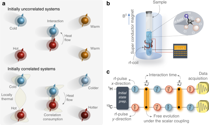 Reversing the direction of heat flow using quantum
