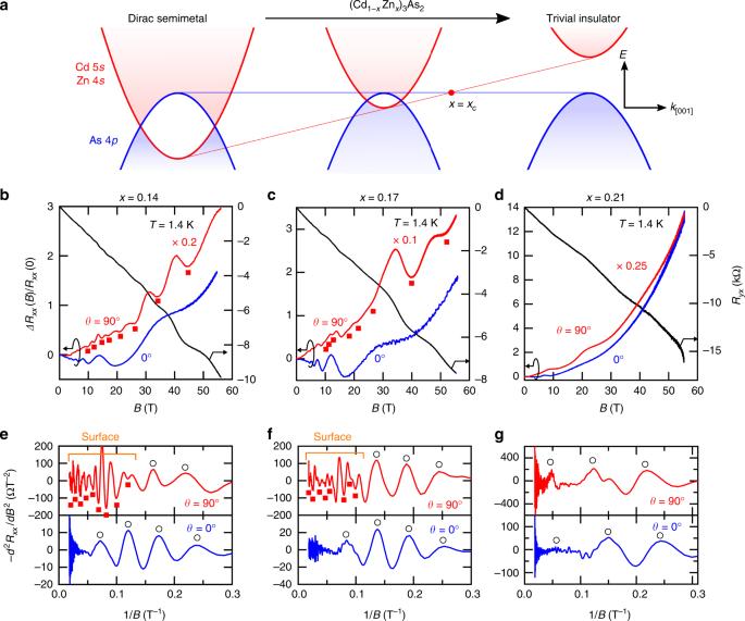 Quantized surface transport in topological Dirac semimetal films